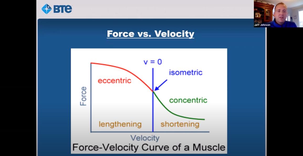 Eccentrics-Webinar-BTE-Physiquipe-Force-Velocity-Graph