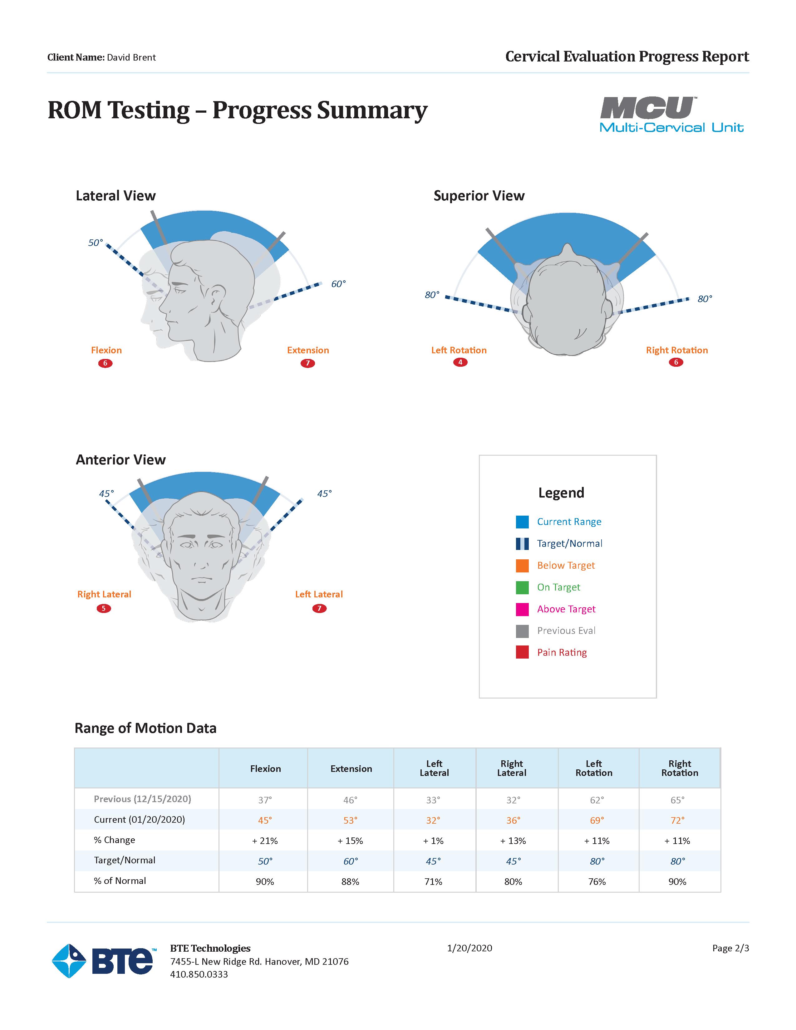MCU-ROM-Evaluation-Summary-Sample-Report